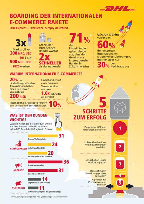 DHL-Studie: Internationaler E-Commerce größtes Wachstumspotenzial für den Handel